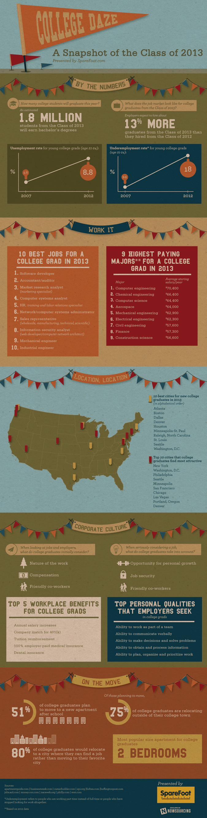 College Graduate 2013 Infographic
