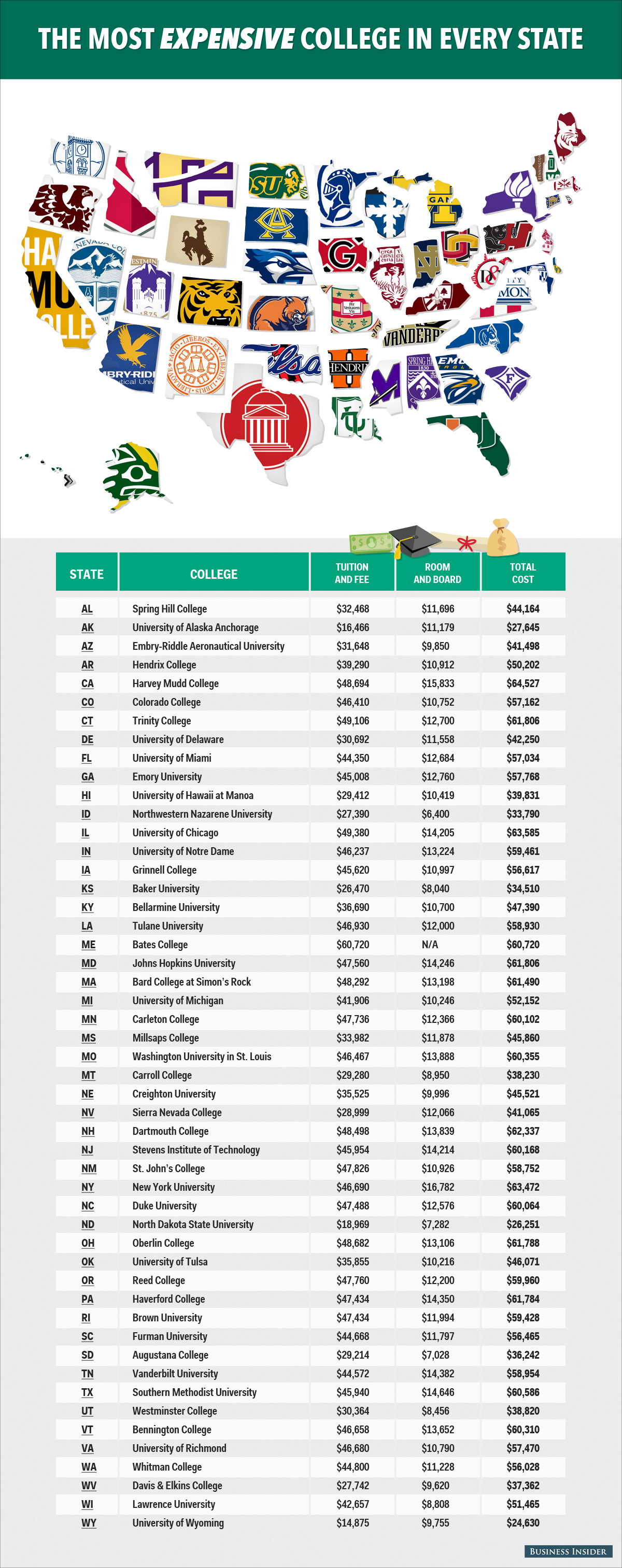 Most Expensive colleges in each state