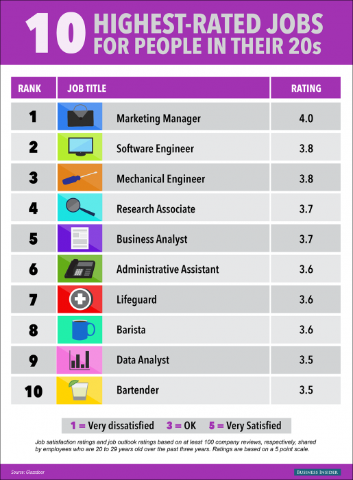 10 highest rated jobs for people in their 20s